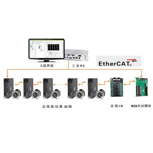 总线型软件运动控制器