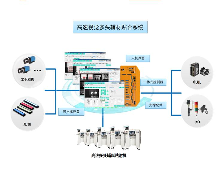 高速视觉手机辅料贴附系统
